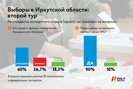 Политологи и аналитики прогнозируют итоги выборов в Иркутской области      25 сентября 18:15