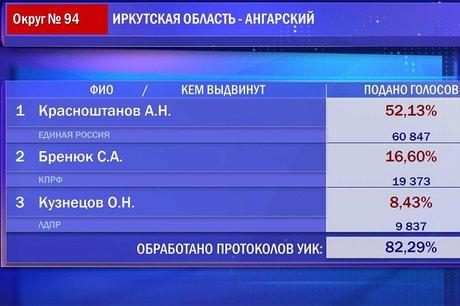 ВИркутской области проголосовали практически 35% избирателей— заключительные результаты выборов