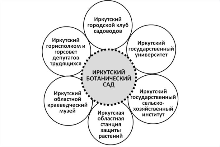 «Ромашка» состава основателей Иркутского ботанического сада в 1939—1941 годы