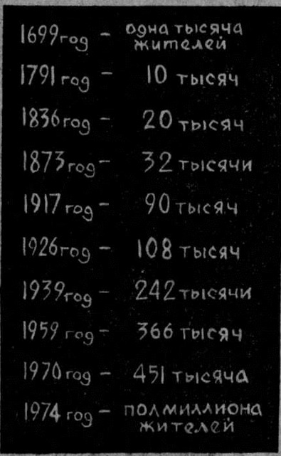 Динамика роста населения г. Иркутска
