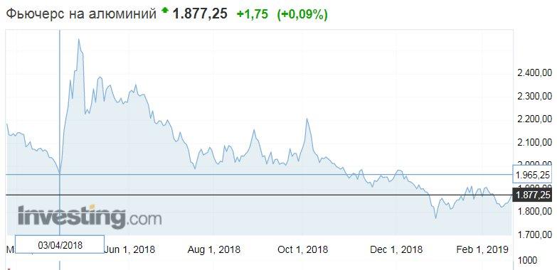 Данные с сайта investing.com
