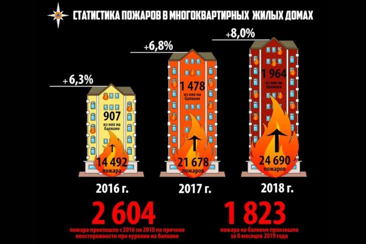 Статистика пожаров в России. Изображение МЧС России