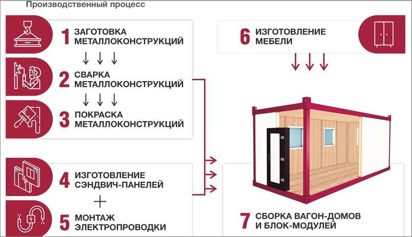 Этапы производства вагон-домов