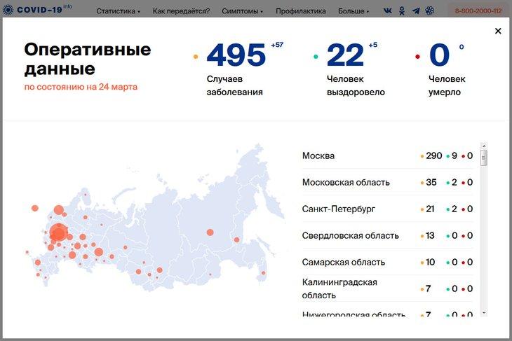 Изображение с сайта стопкоронавирус.рф