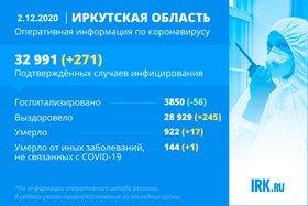 271 новый случай COVID-19 подтвердили в Иркутской области