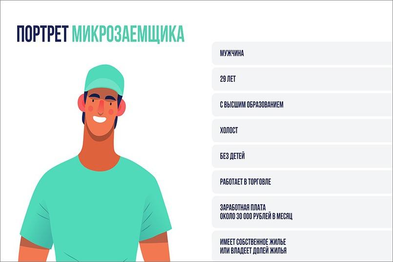 Портрет заемщика МФО. Исследование PayDay, 2019-2020