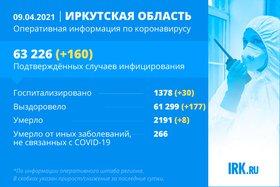 160 новых случаев COVID-19 подтвердили в Иркутской области за сутки