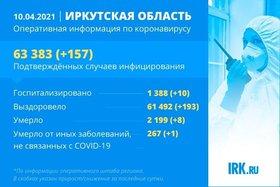 157 новых случаев COVID-19 подтвердили в Иркутской области за сутки