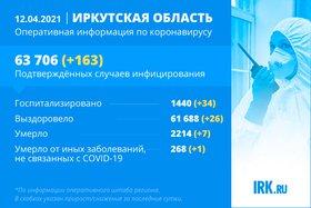 163 новых случая COVID-19 подтвердили в Иркутской области за сутки