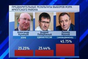 Победа Леонида Фролова: мнения расходятся