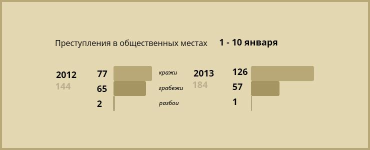 С 1 по 11 января 2012 года в Иркутске произошло 71 ДТП, за аналогичный период 2013 года — 49. Преступлений с 1 по 11 января 2012 года было совершено 144, в 2013 году — 184.