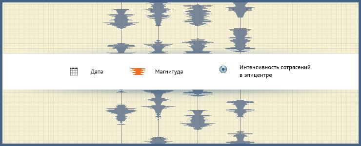 Прибайкалье относится к высокосейсмичным регионам России. Сейсмичность здесь связана, в основном, с образованием и развитием в кайнозое Байкальской рифтовой зоны. В частности, в Иркутске за последние несколько сотен лет было несколько сильных землетрясений.