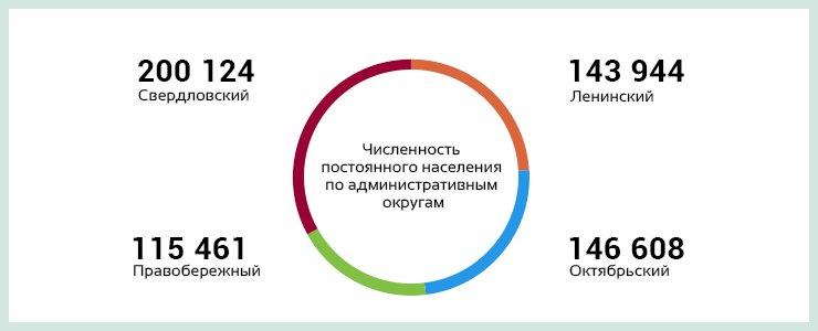 На 1 ноября 2013 года постоянная численность иркутян — 606 137, из них мужчин — 270 772, женщин — 335 365. Средний возраст жителей города — 36 лет.