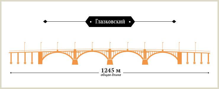 Самый старый в Иркутске мост — Глазковский, он был запущен в эксплуатацию еще в 1936 году. Самый длинный — Академический, далее идут Глазковский, Иннокентьевский и на последнем месте по длине — Иркутный.