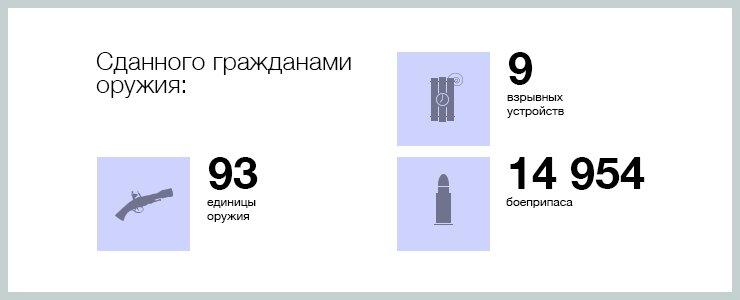 За 10 месяцев 2011 года полиция получила 89 144 сообщений от граждан, а за тот же период 2013 года — 115 634. По ним возбуждено 14 217 дел в 2011 году и 15 740 — в этом.