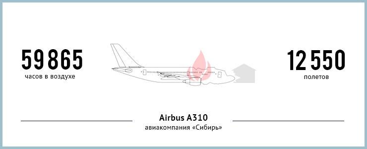 9 июля 2006 года самолет совершал рейс № 778 из Москвы в Иркутск. При посадке он выкатился за пределы взлетно-посадочной полосы, сбил бетонное ограждение аэродрома и врезался в гаражи. 125 человек погибли.