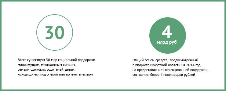 Ими могут воспользоваться малоимущие, многодетные семьи, а также семьи одиноких родителей и дети, находящиеся под опекой и попечительством. На эти цели в бюджете региона на 2014 год предусмотрено 4 миллиарда рублей.