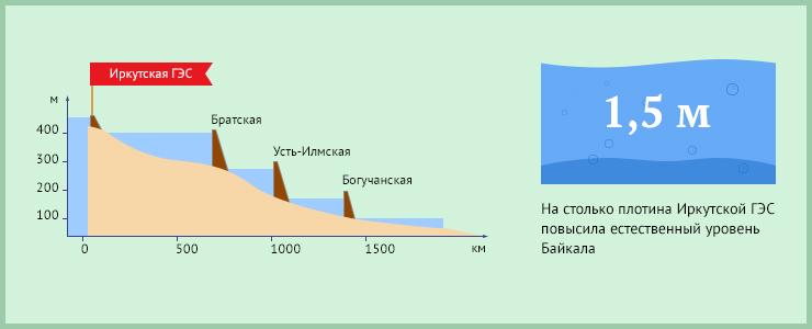 Иркутская ГЭС — первая из каскада запланированных гидроэлектростанций на Ангаре и первая крупная ГЭС в Восточной Сибири. По энергоэкономическим показателям она не имеет равных в России.
