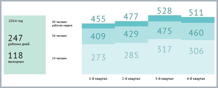 В 2014 году нас ждет 247 рабочих дней и целых 118 выходных. Больше всего выходных и праздничных дней придется традиционно на январь, чуть меньше — на май и ноябрь.