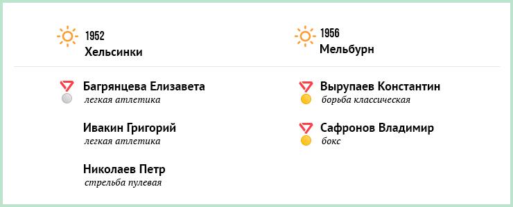 С 1952 года спортсмены, представляющие Приангарье, завоевали на Олимпиадах 21 медаль. Больше всего наград у Александра Зубкова, чемпиона зимних Олимпийских игр в Сочи 2014 года.