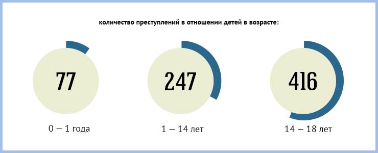 За семь месяцев 2013 года в Иркутской области совершено 740 преступлений в отношении детей. И еще больше зафиксировано преступлений, совершенных самими несовершеннолетними.