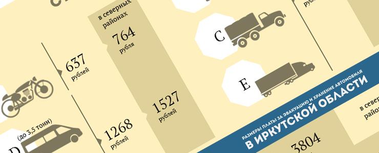 Сколько стоит припарковаться в неположенном месте, смотрите в нашей инфографике. У каждой категории транспорта свои цены.