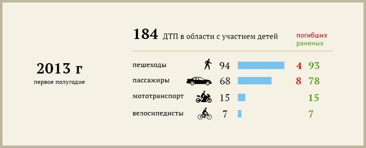 ГУ МВД, ГИБДД и ГУ МЧС России по Иркутской области предоставили данные по детской смертности за первое полугодие 2013 года. С начала года в регионе погибло более 100 детей.