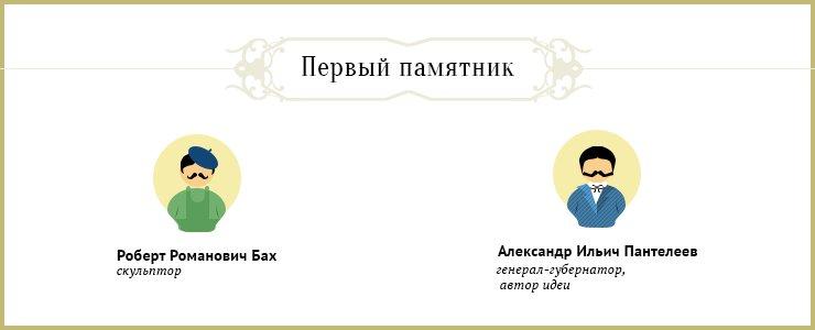 Аналогичные памятники есть в Санкт-Петербурге и Владивостоке, но в Иркутске он появился раньше всех. Похожий установили в Новосибирске в 2012 году, там голову Александра Третьего украшает шапка.