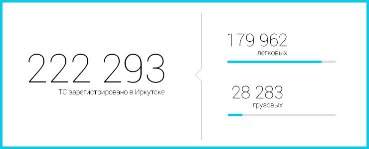В Иркутске зарегистрировано 222 293 транспортных средства, из них 179 962 легковых автомобиля, 28 283 — грузовых. За восемь месяцев текущего года водительские удостоверения получили 27 901 человек.