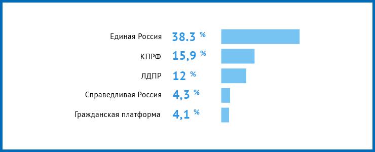 В электоральном рейтинге лидирует региональное отделение партии «Единая Россия» — 38,3 %. За КПРФ готово проголосовать 15,9 % респондентов, за ЛДПР — 12 %, за «Справедливую Россию» — 4,3 %, за «Гражданскую платформу» — 4,1 %. За каждую из остальных партий готовы отдать голос не более 1 %. Еще 11 % респондентов затруднились ответить.