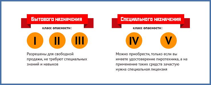 Каких видов бывает пиротехника? Как правильно выбрать, купить и использовать фейерверки, читайте на сайте IRK.ru.