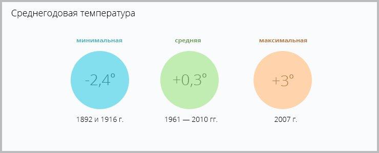 Наблюдения за погодой в Иркутске ведутся с 1887 года. Сейчас в городе функционируют четыре метеостанции: на улице Партизанской, в районе аэропорта, Иркутске-2 и в Хомутово.