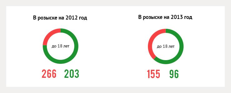 В 2013 году в Иркутской области числилось пропавшими 4464 человека, разыскали 1988. В Иркутске за год объявлено в розыск 180 мужчин, 140 женщин и 94 несовершеннолетних.