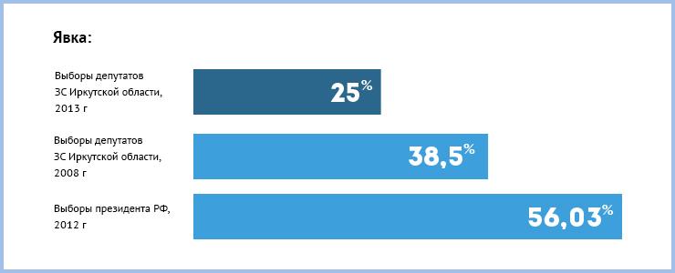 8 сентября в Иркутской области прошли выборы депутатов Законодательного собрания второго созыва. Общая явка по Приангарью составила 25,24 %, в Иркутске — 20,4 %.