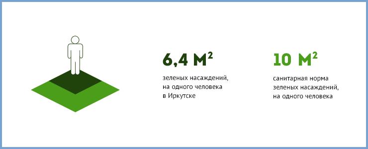 На весь город в Иркутске всего девять зеленых скульптур. Для сравнения — у наших соседей в Красноярске их 50.