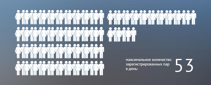 В 2013 году иркутскому Дворцу бракосочетания исполнилось 10 лет. За это время в нем зарегистрировали брак 43 тысячи пар.