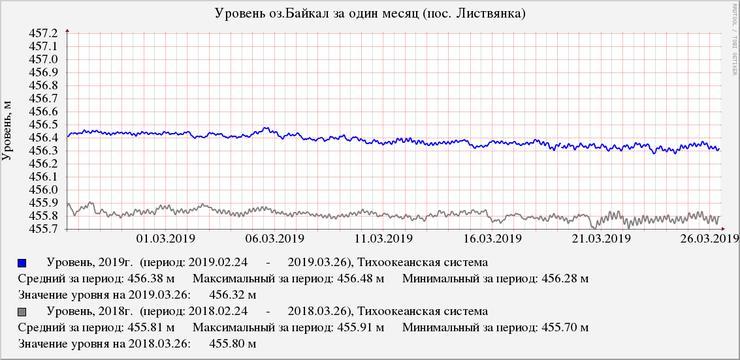 Уровень Байкала